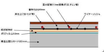Ⅱ-3、ダンシステム―温床構造等による蓄熱方式の例