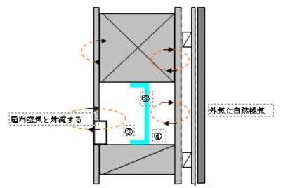Ⅲ-2、ダンシステム―安全断熱工法の進化