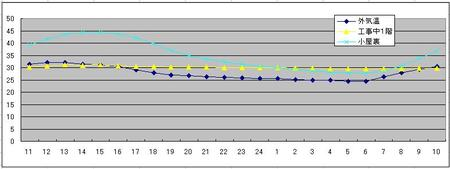 Ⅰ-4、RIMCL100住宅の屋内温熱環境性能