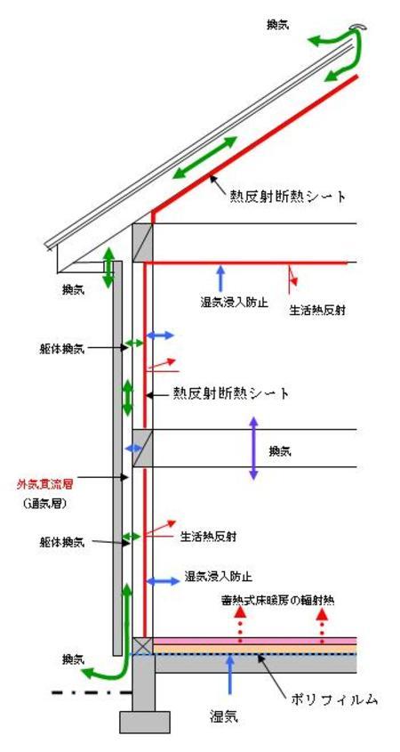 Ⅳ-3、ダンシステム―構造・躯体換気(冬季の場合)